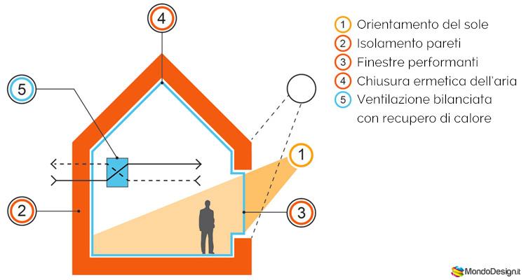 Schema di progettazione bioclimatica per una casa passiva