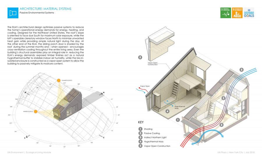 Sistema passivo della casa in legno autosufficiente ed ecologica