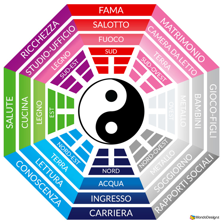 Ambienti Feng Shui