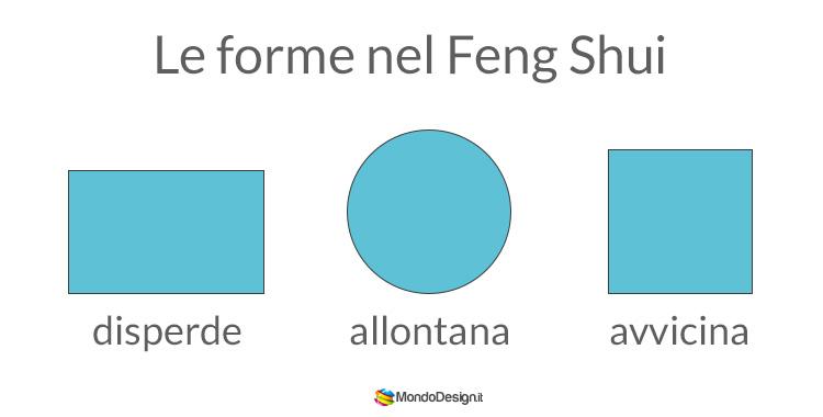 Funzioni delle forme nel Feng Shui