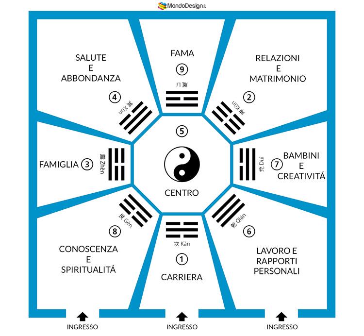 Mappa bagua Feng Shui