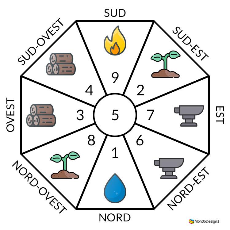 Numeri gua ed elementi nel Feng Shui