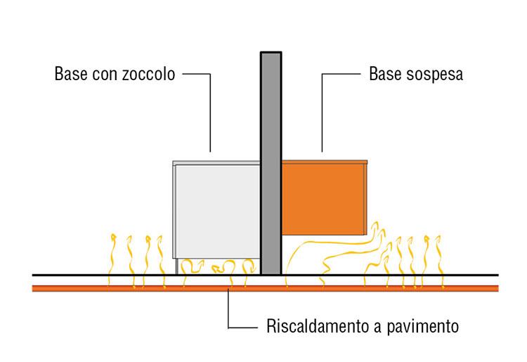 Ottimizzazione riscaldamento per cucina sospesa